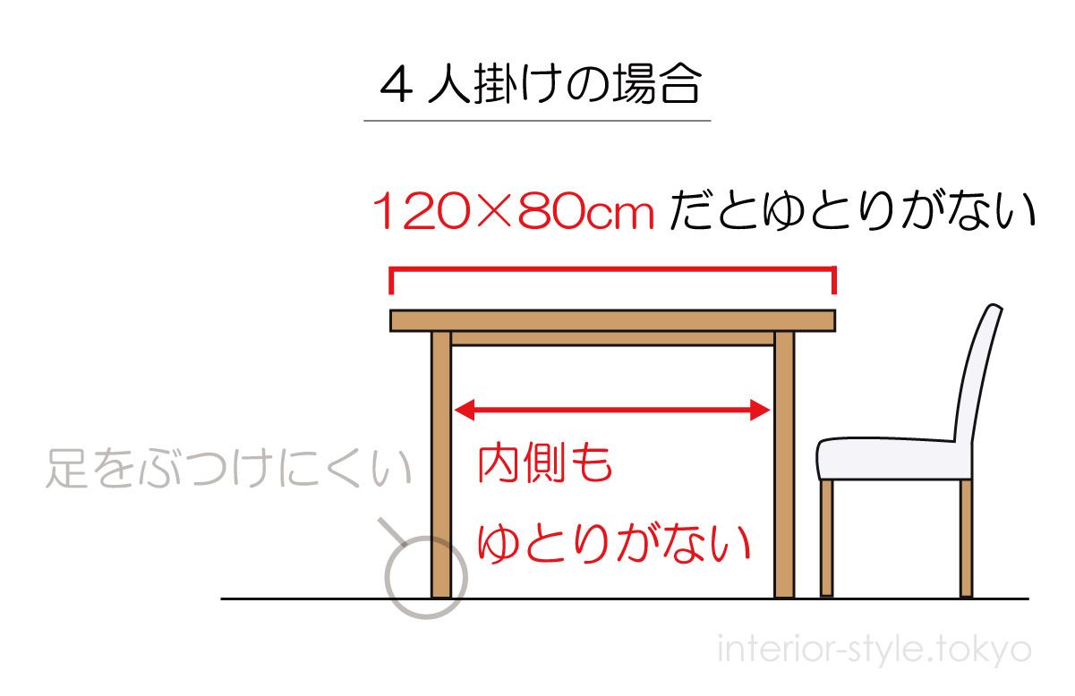 120×80cmの大きいテーブルならゆとりがない