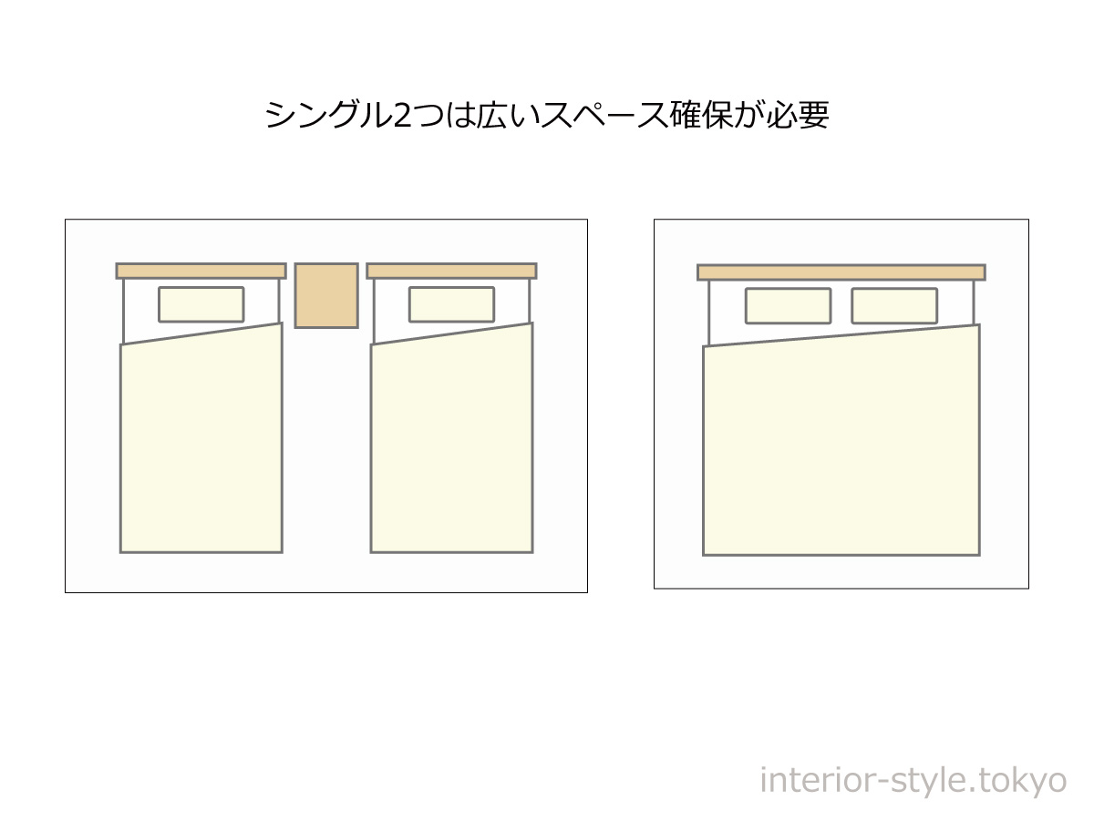 シングルベッド2つは広いスペース確保が必要