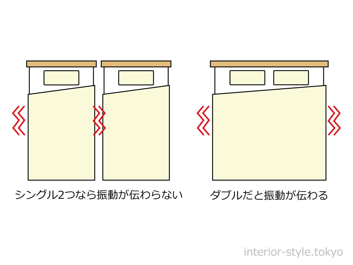 ダブルベッドとシングルベッドの振動の伝わり方