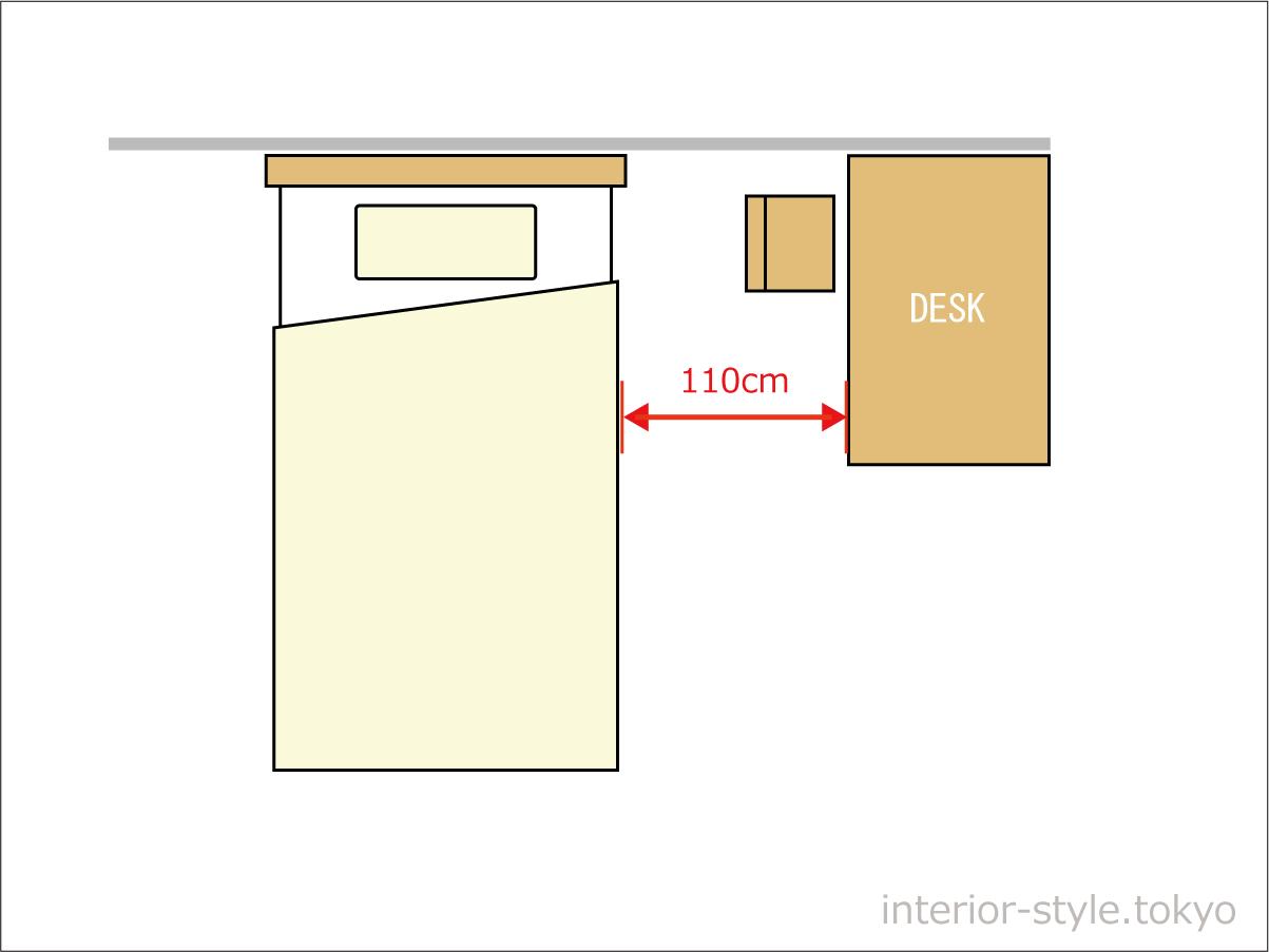 ベッドとデスクの間には110cmのスペースが必要