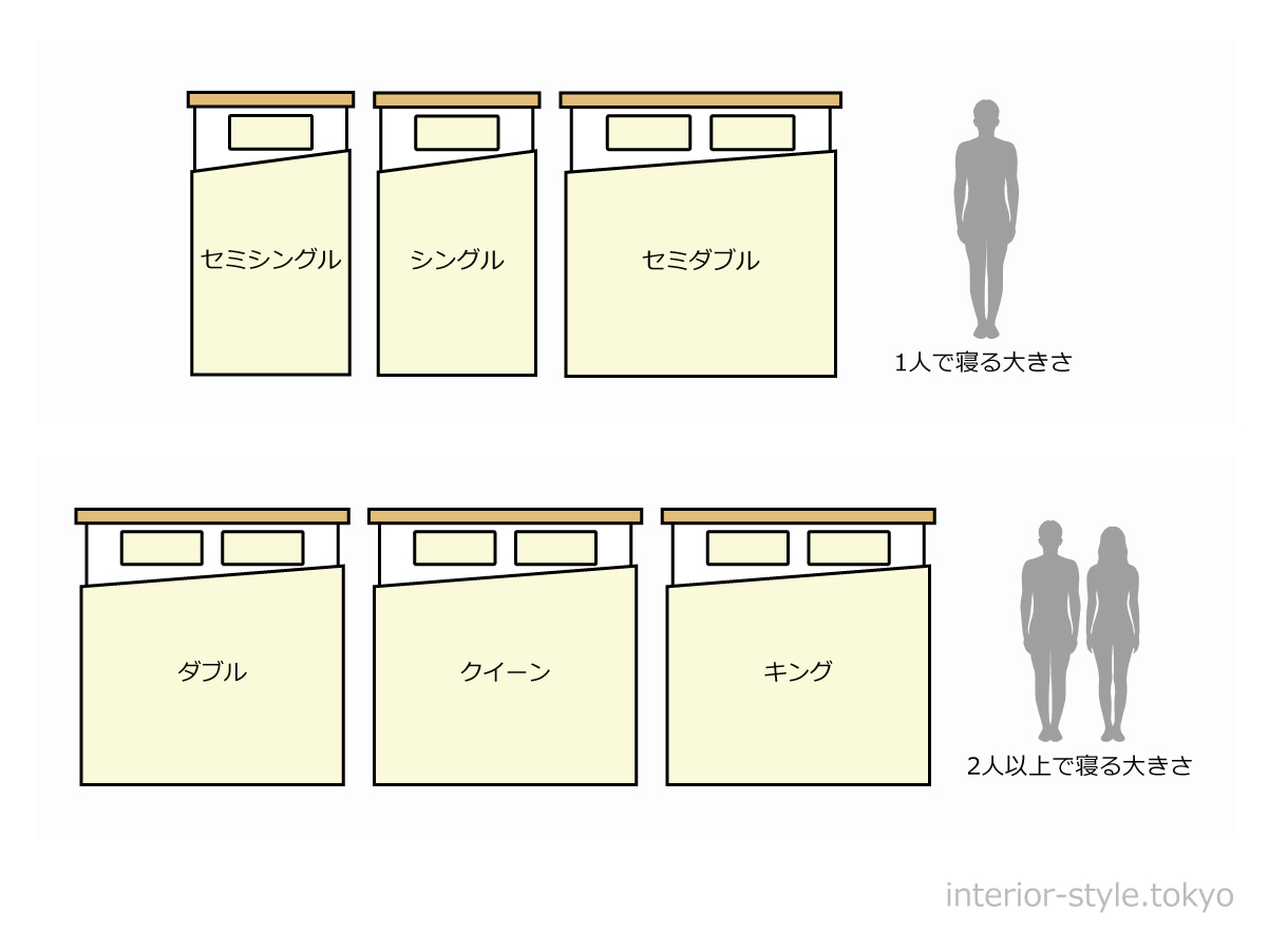 ベッドのサイズと寝られる人数