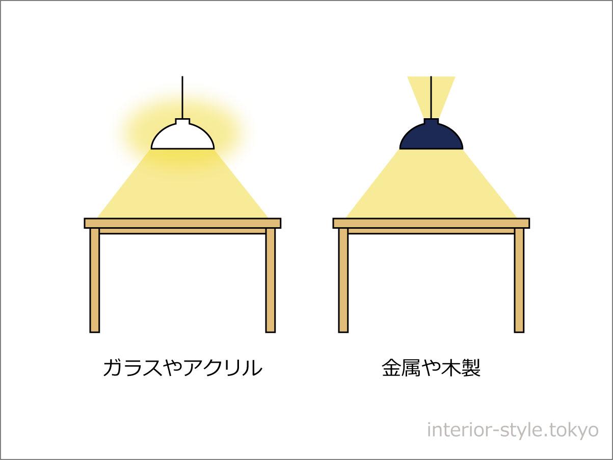 ペンダントライトの素材の違いによる光の広がり方の比較