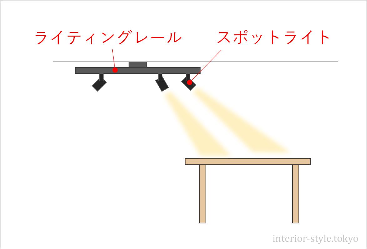 ライティングレールを使ってダイニングテーブルをスポットライトで照らす