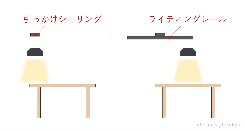 ライティングレールを使ってダイニングテーブルの上にペンダントライトを吊るす