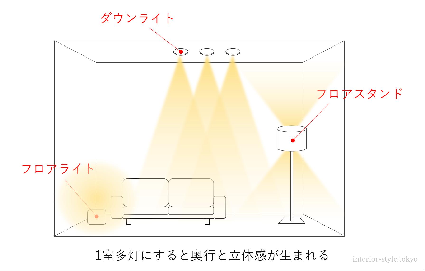 複数の照明器具を組み合わせたリビング