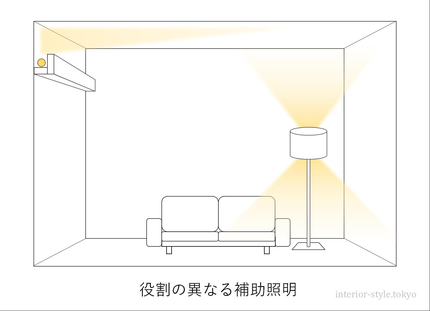 役割の異なる補助照明