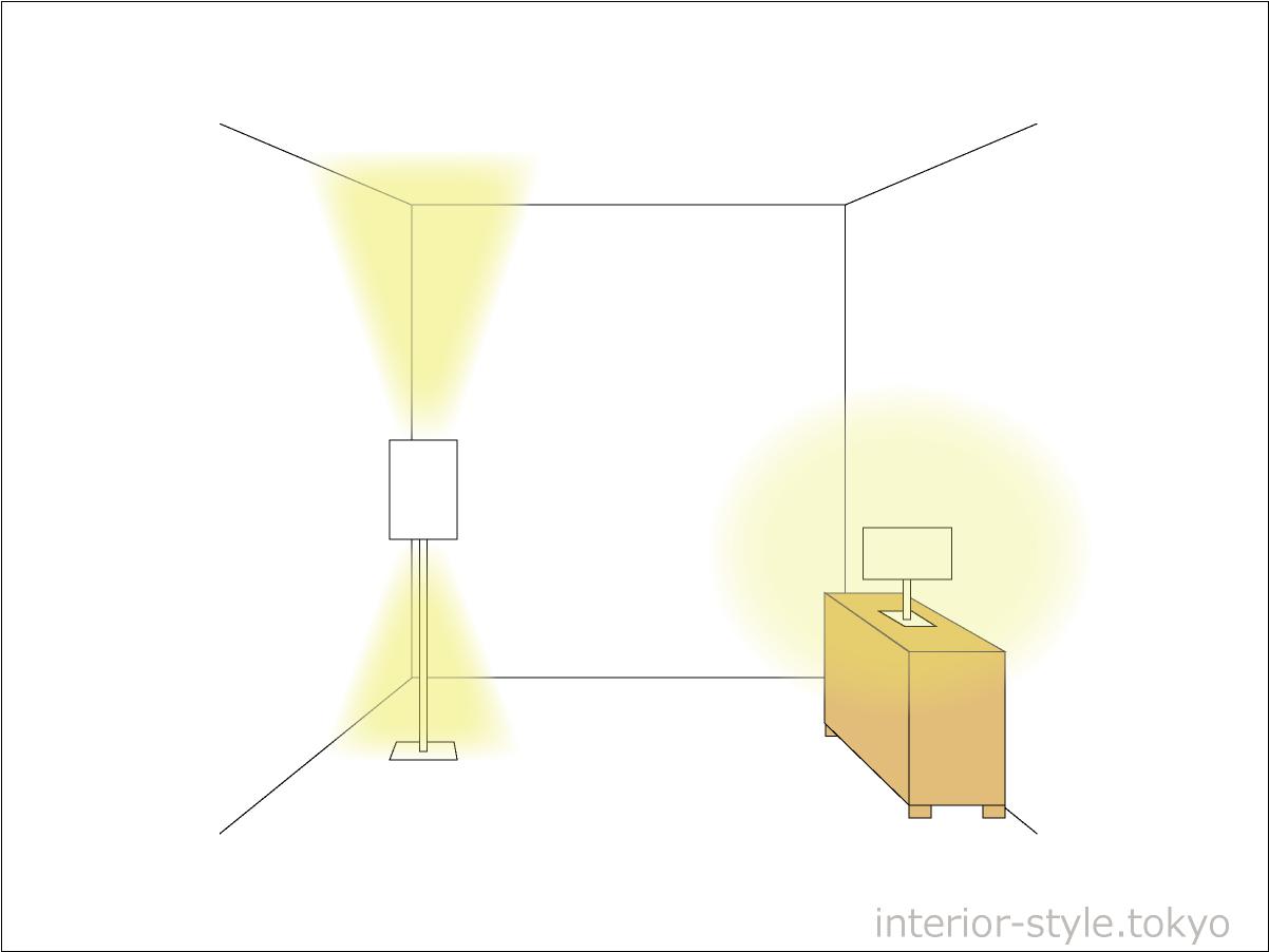スタンドの光の特徴