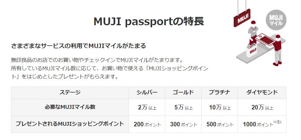 MUJIパスポートの特徴の説明ページ