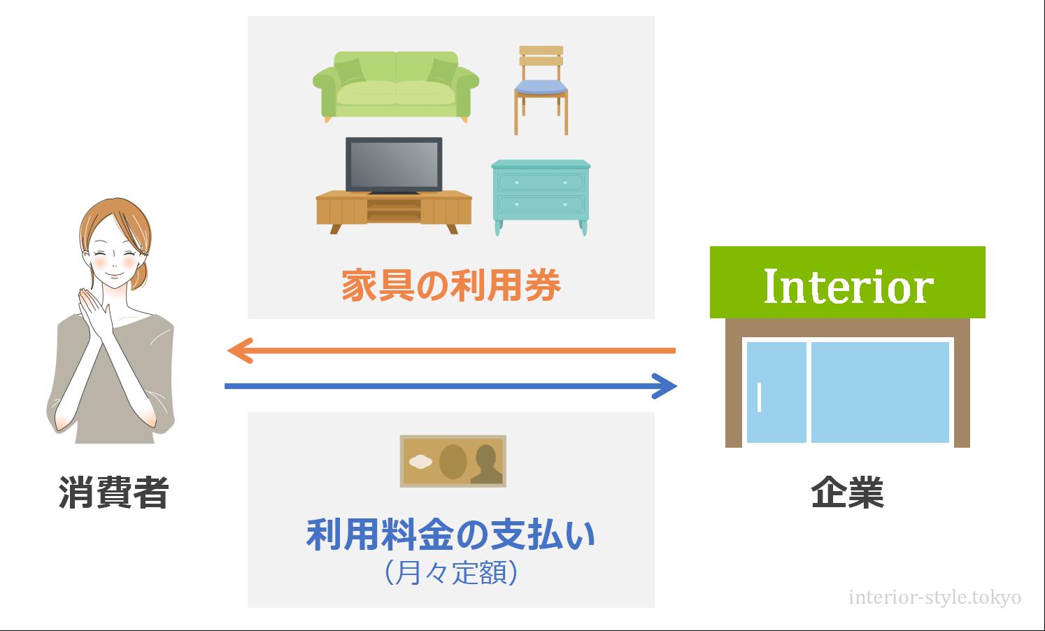 家具のサブスクのイメージ