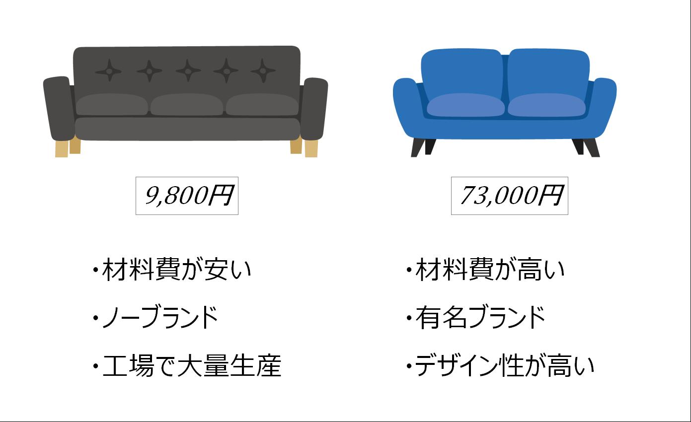 安い家具と高い家具の違い