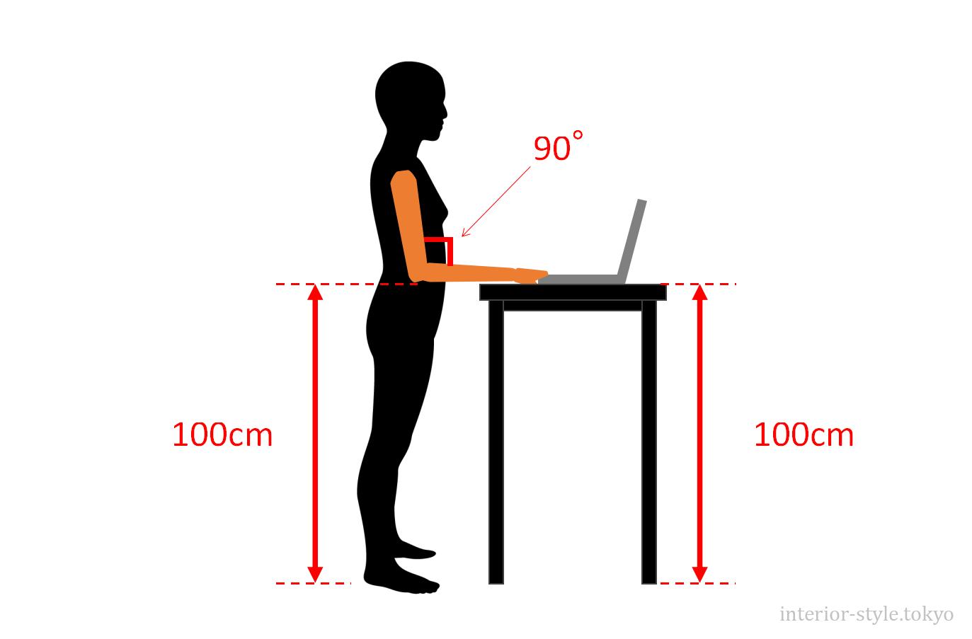 高さ100cmのスタンディングデスクを使用しているとき、腕の角度が90°