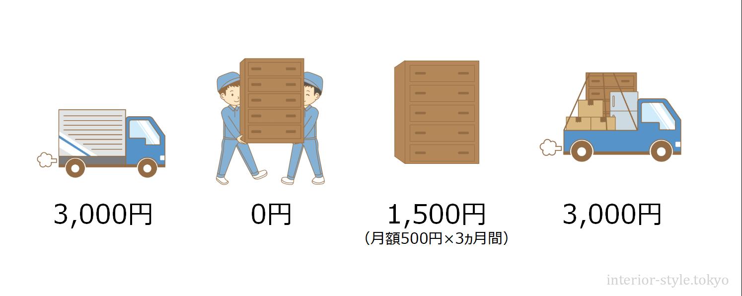 家具のサブスクを利用するとかかる費用の計算例